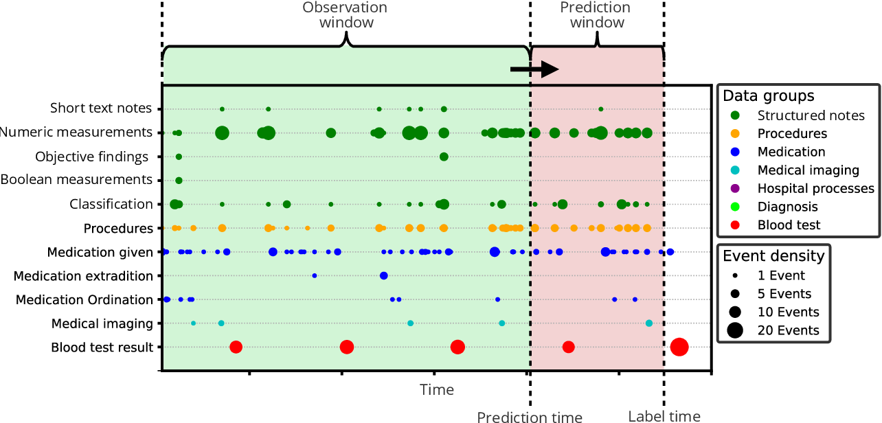 Figure 2 for Early detection of sepsis utilizing deep learning on electronic health record event sequences