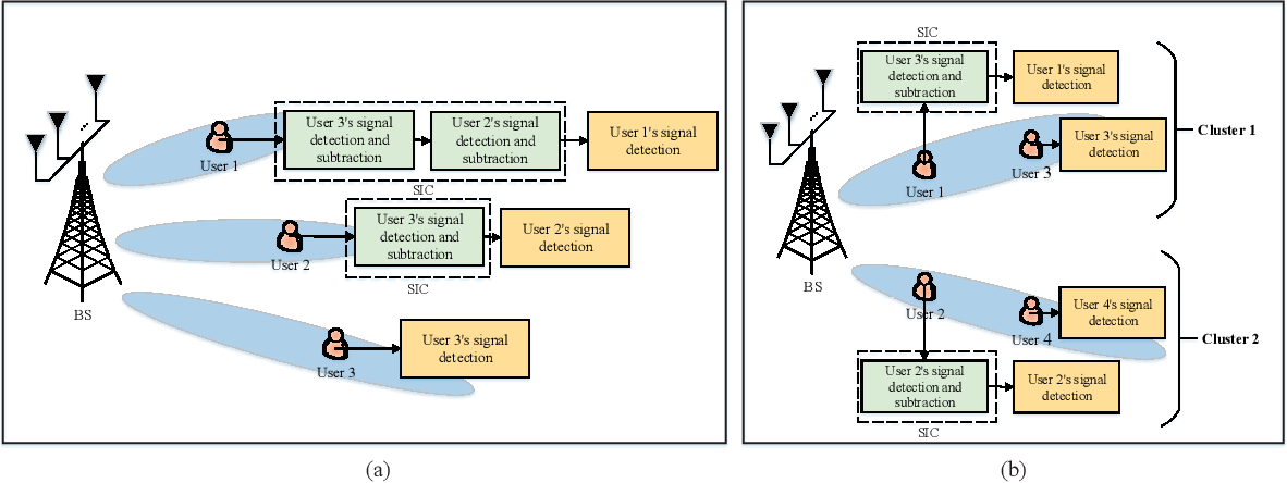 Figure 2 for Evolution of NOMA Toward Next Generation Multiple Access (NGMA)