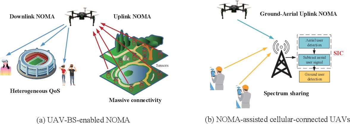 Figure 3 for Evolution of NOMA Toward Next Generation Multiple Access (NGMA)