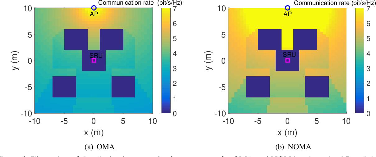 Figure 4 for Evolution of NOMA Toward Next Generation Multiple Access (NGMA)