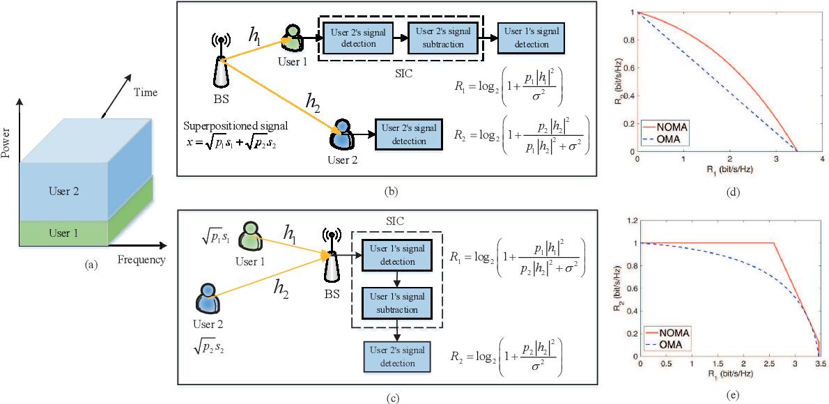 Figure 1 for Evolution of NOMA Toward Next Generation Multiple Access (NGMA)