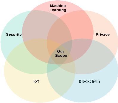 Figure 3 for Security & Privacy in IoT Using Machine Learning & Blockchain: Threats & Countermeasures