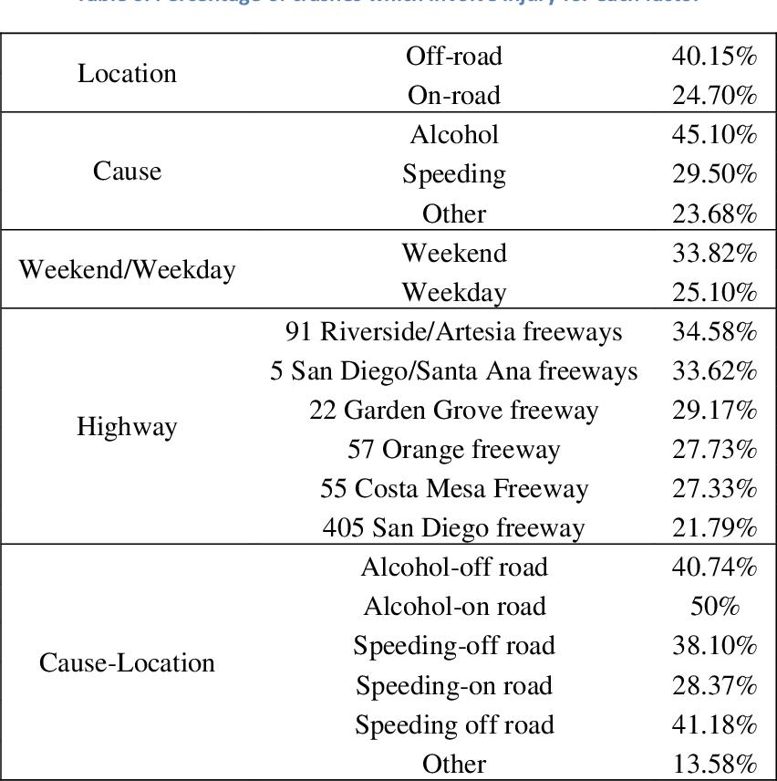 PDF] Car Crash Conundrum - Semantic Scholar