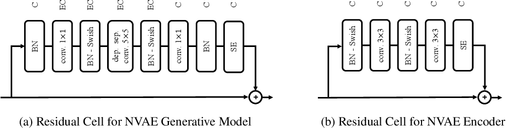 Figure 4 for NVAE: A Deep Hierarchical Variational Autoencoder