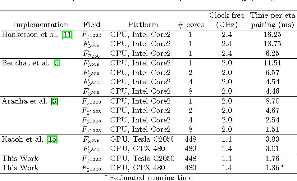 GPU-Based Implementation of 128-Bit Secure Eta Pairing over a Binary