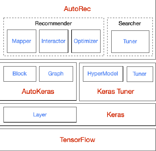 Figure 1 for AutoRec: An Automated Recommender System