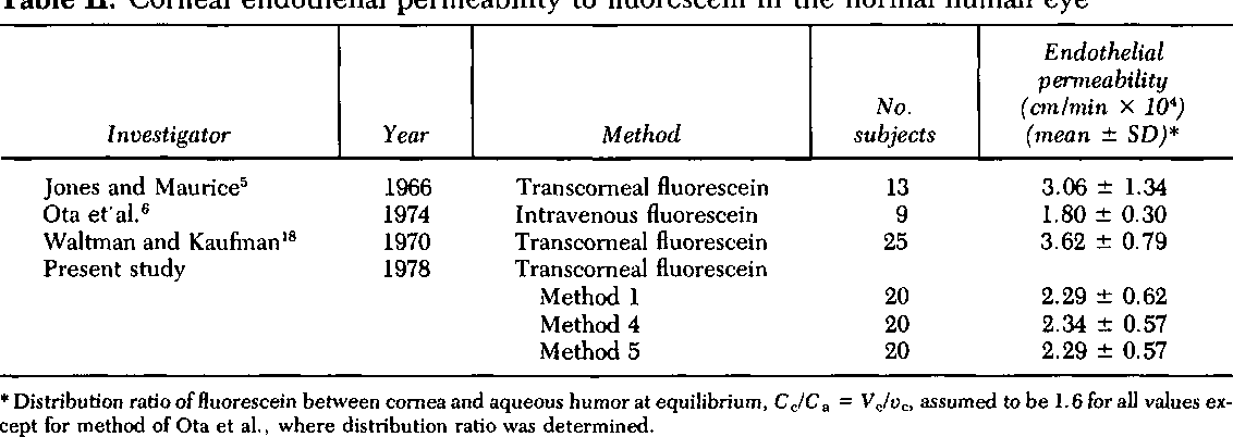 Table II. Corneal endothelial permeability to fluorescein in the normal human eye