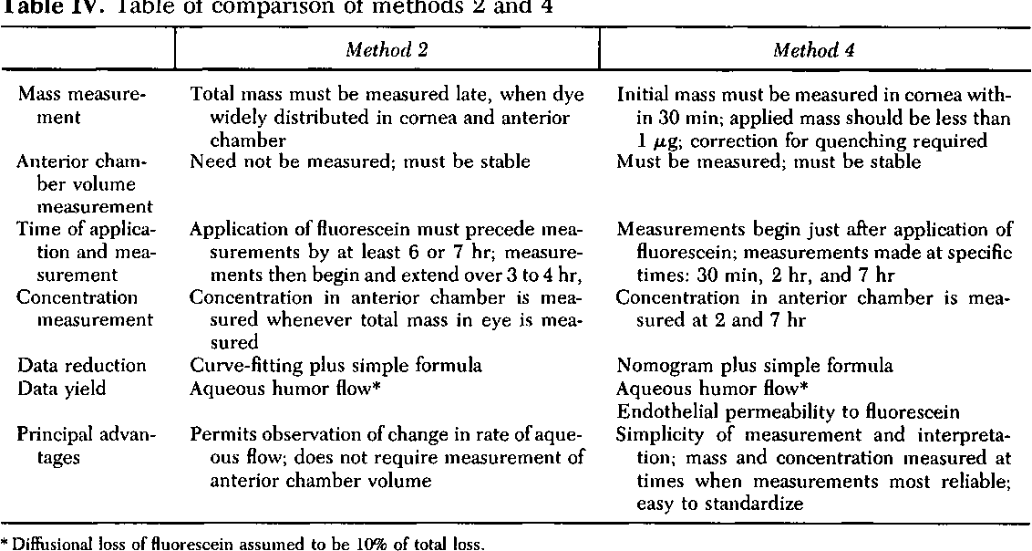 Table IV. Table of comparison of methods 2 and 4