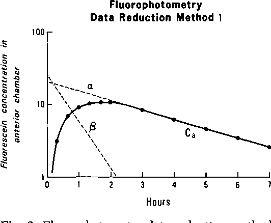 Fig. 2. Fluorophotometry data reduction method 1 (Jones and Maurice,5 method 1).
