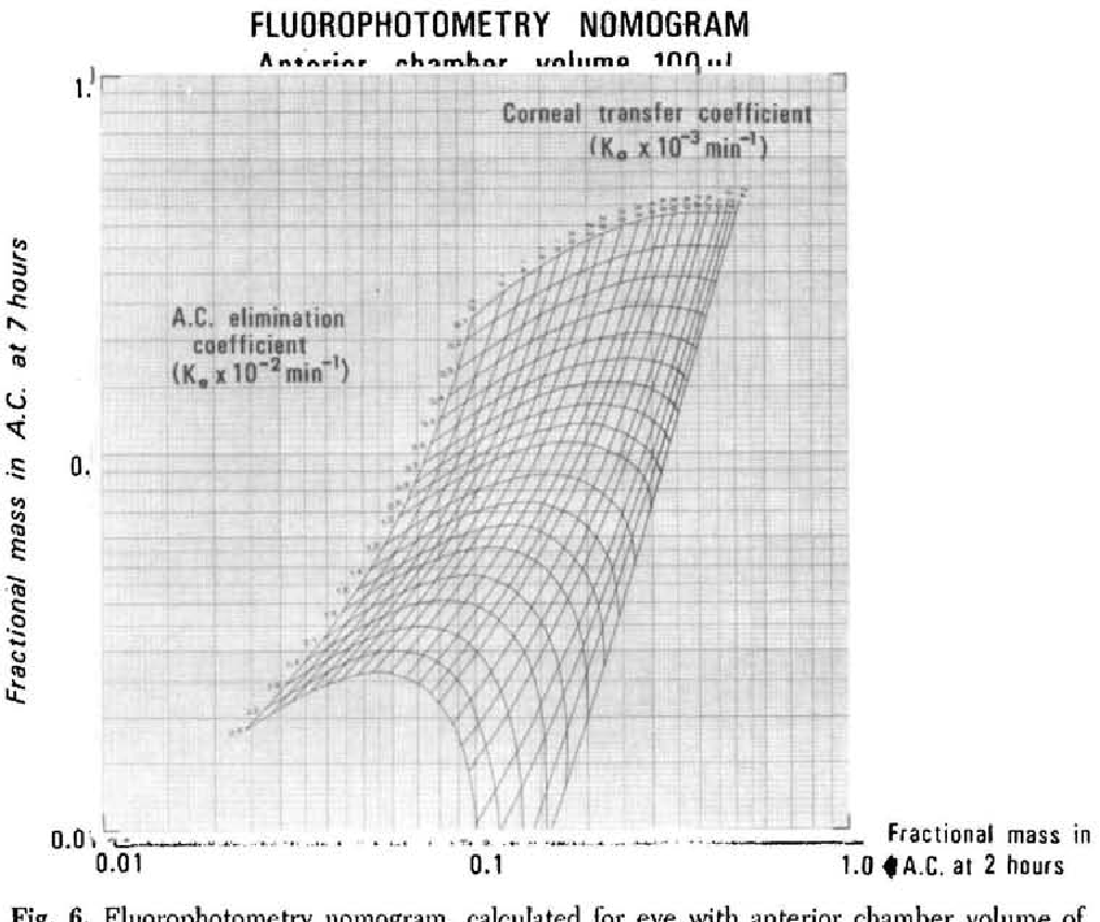 Fig. 6. Fluorophotometry nomogram, calculated for eye with anterior chamber volume of 100 fx\.