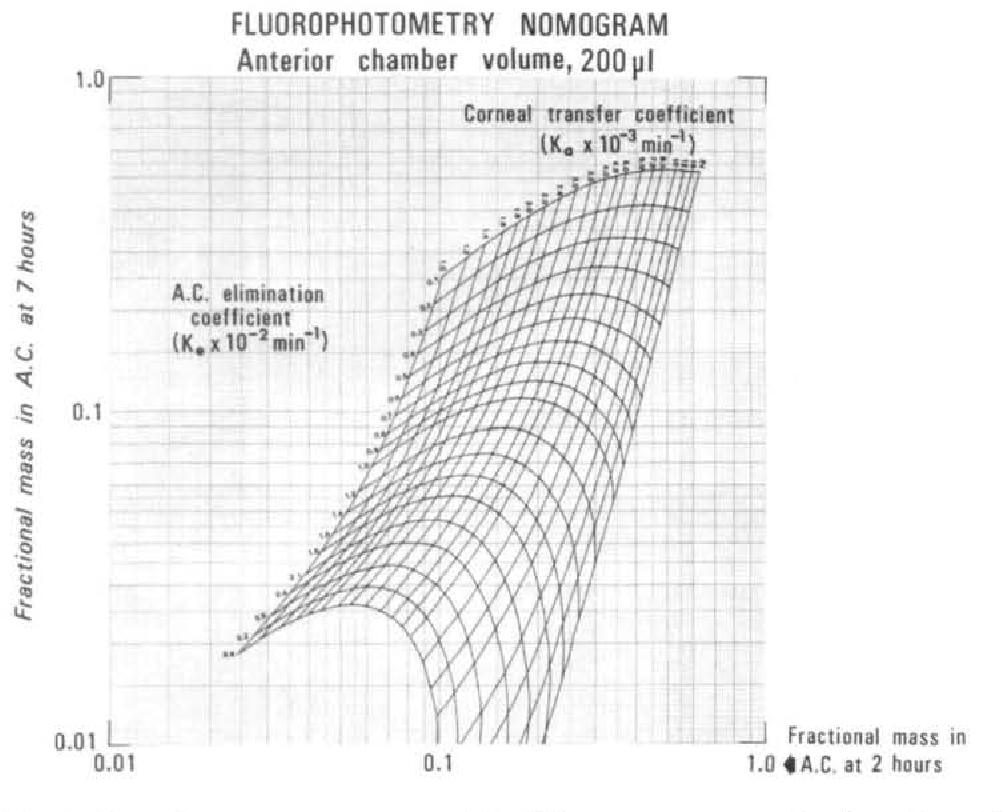 Fig. 7. Fluorophotometry nomogram, calculated for eye with anterior chamber volume of 200 /Hi.