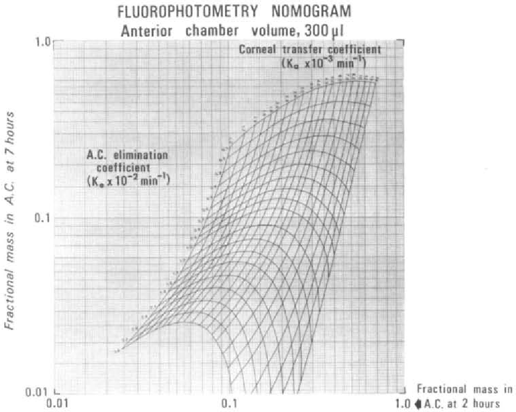 Fig. 8. Fluorophotometry nomogram, calculated for eye with anterior chamber volume of 300 ju.1.