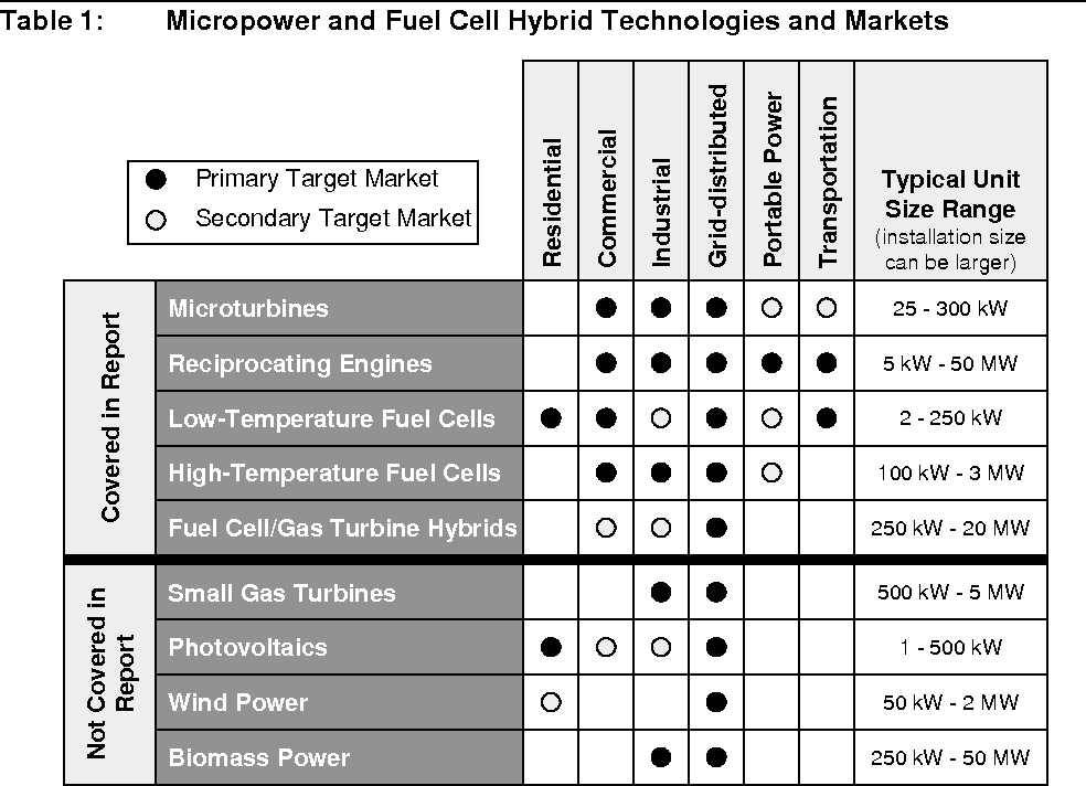 Opportunities For Micropower And Fuel Cell Gas Turbine Hybrid