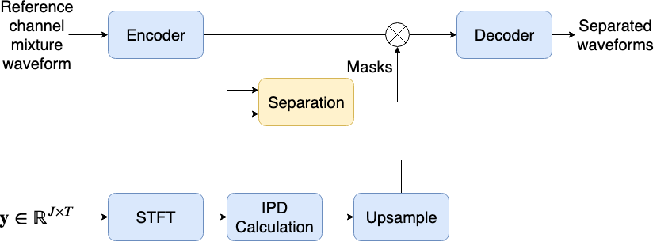 Figure 1 for On End-to-end Multi-channel Time Domain Speech Separation in Reverberant Environments