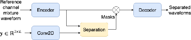 Figure 3 for On End-to-end Multi-channel Time Domain Speech Separation in Reverberant Environments