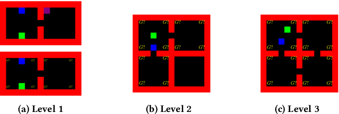 Figure 1 for Observational Learning by Reinforcement Learning