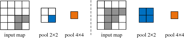 Figure 3 for Stacked Pooling: Improving Crowd Counting by Boosting Scale Invariance