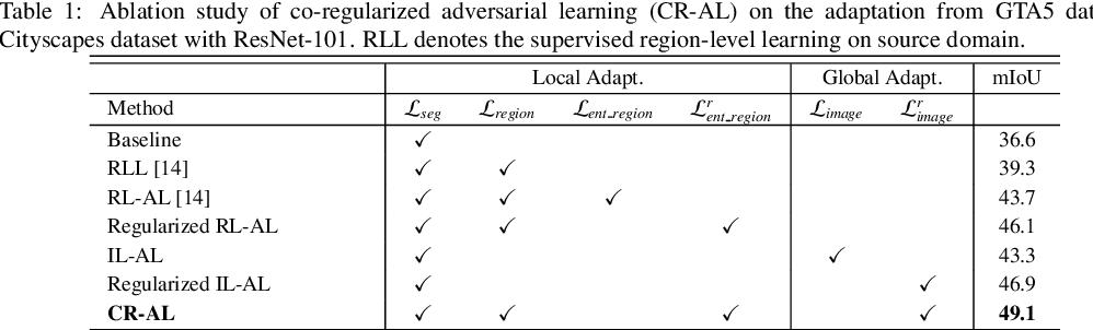 Figure 2 for MLAN: Multi-Level Adversarial Network for Domain Adaptive Semantic Segmentation