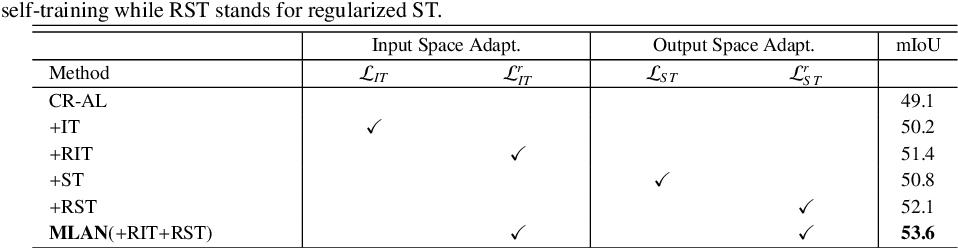 Figure 4 for MLAN: Multi-Level Adversarial Network for Domain Adaptive Semantic Segmentation