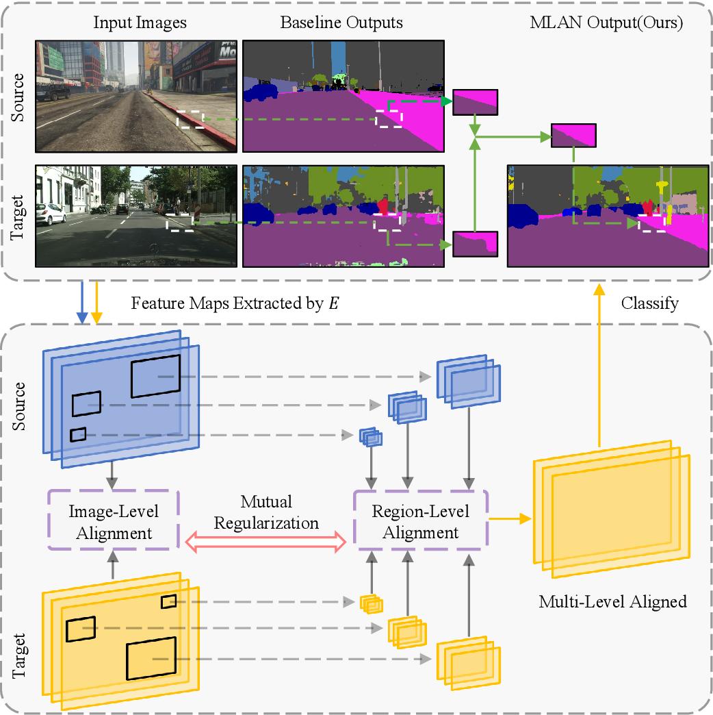 Figure 1 for MLAN: Multi-Level Adversarial Network for Domain Adaptive Semantic Segmentation