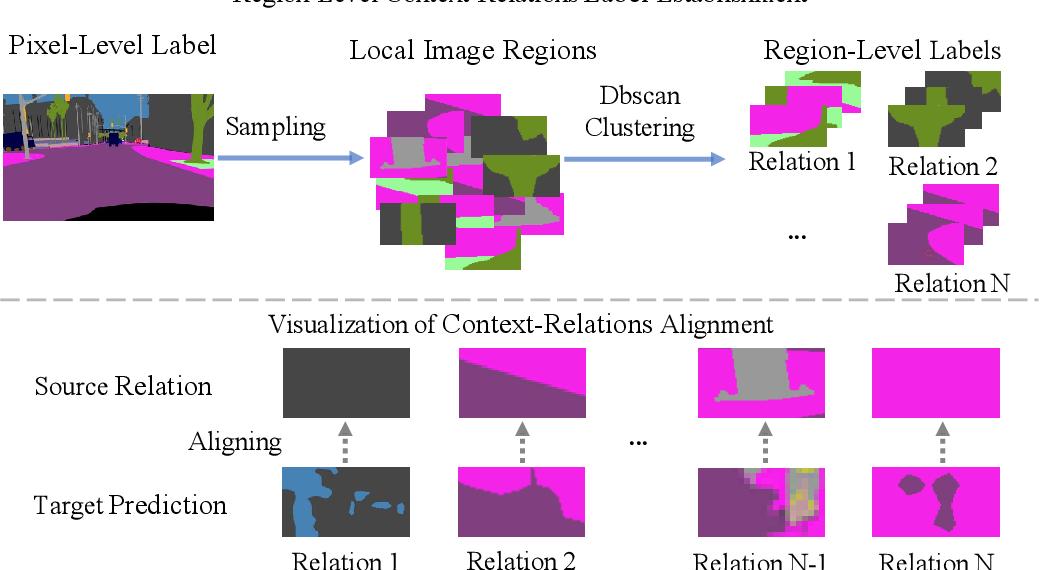 Figure 3 for MLAN: Multi-Level Adversarial Network for Domain Adaptive Semantic Segmentation