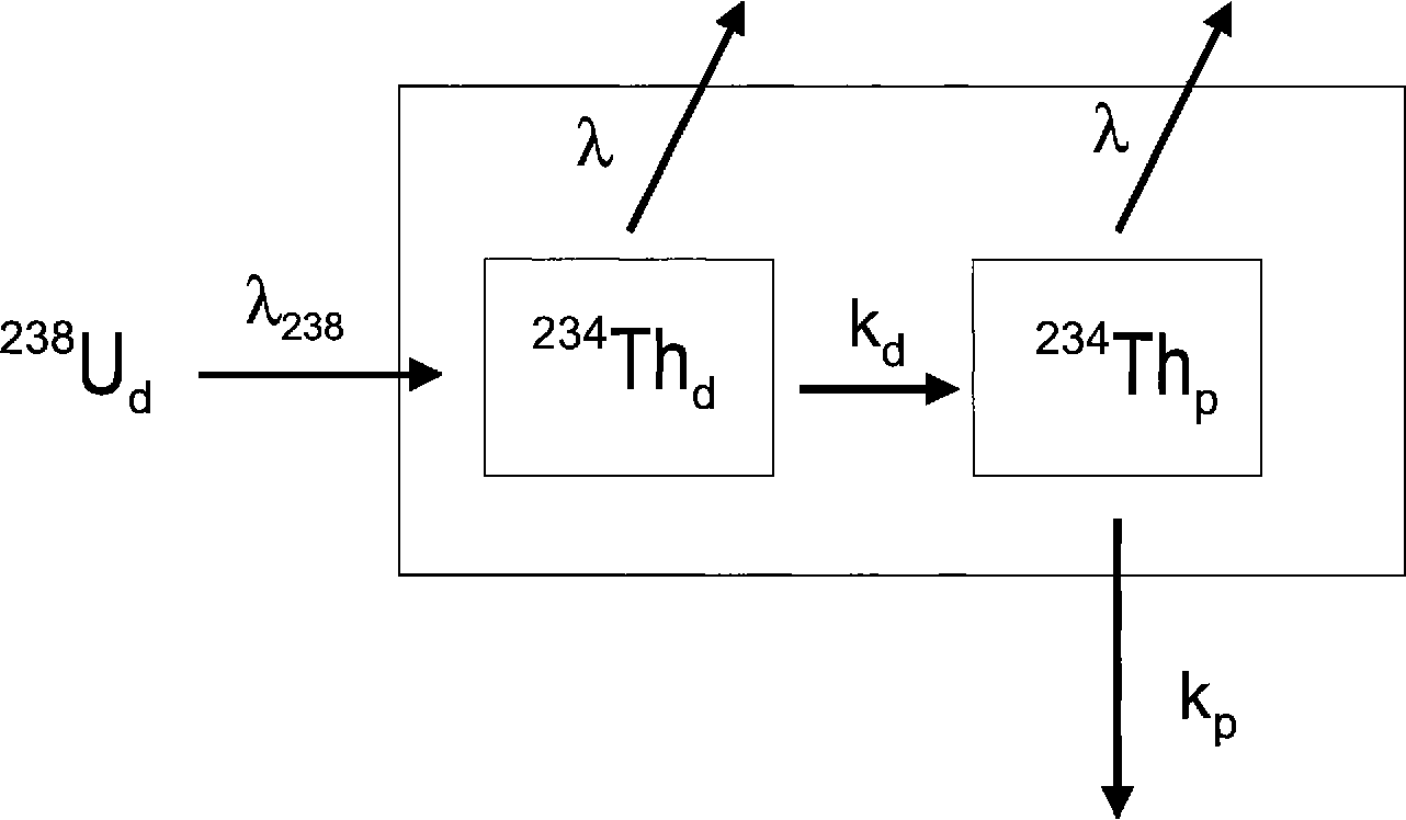 Figure 1 from Th‐234 applied to particle removal rates from the