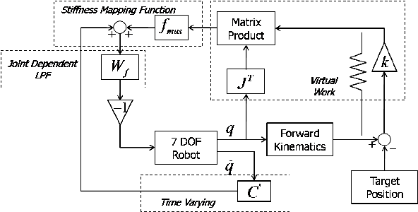 Figure 1 for Validation of a Control Algorithm for Human-like Reaching Motion using 7-DOF Arm and 19-DOF Hand-Arm Systems