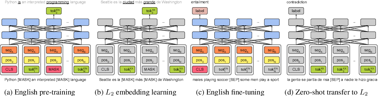 Figure 1 for On the Cross-lingual Transferability of Monolingual Representations