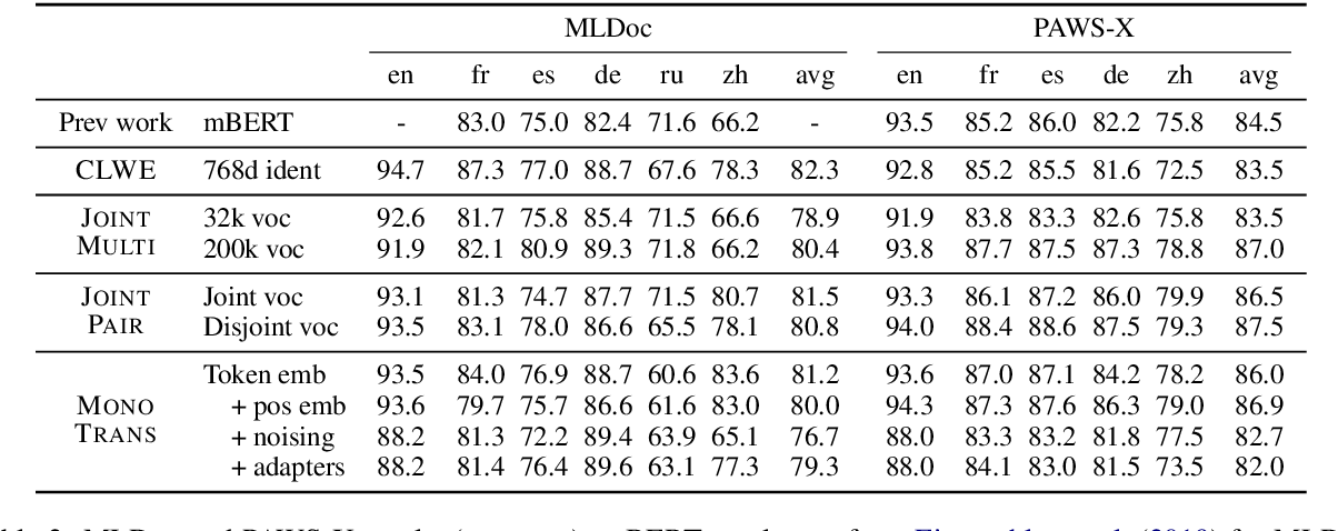 Figure 3 for On the Cross-lingual Transferability of Monolingual Representations