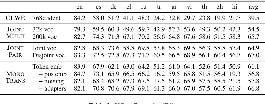 Figure 4 for On the Cross-lingual Transferability of Monolingual Representations