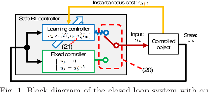 Figure 1 for Automatic Exploration Process Adjustment for Safe Reinforcement Learning with Joint Chance Constraint Satisfaction