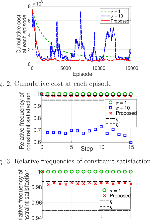 Figure 3 for Automatic Exploration Process Adjustment for Safe Reinforcement Learning with Joint Chance Constraint Satisfaction