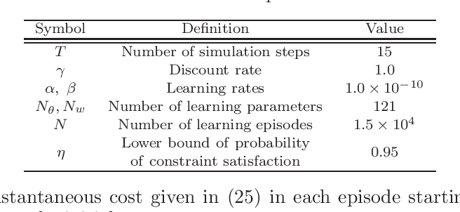 Figure 2 for Automatic Exploration Process Adjustment for Safe Reinforcement Learning with Joint Chance Constraint Satisfaction