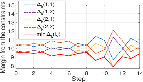 Figure 4 for Automatic Exploration Process Adjustment for Safe Reinforcement Learning with Joint Chance Constraint Satisfaction
