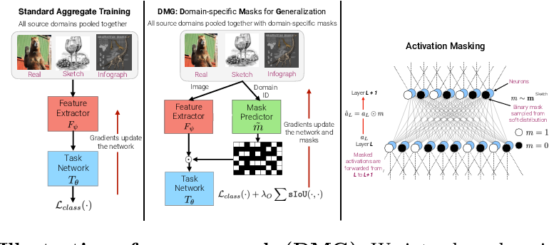 Figure 3 for Learning to Balance Specificity and Invariance for In and Out of Domain Generalization