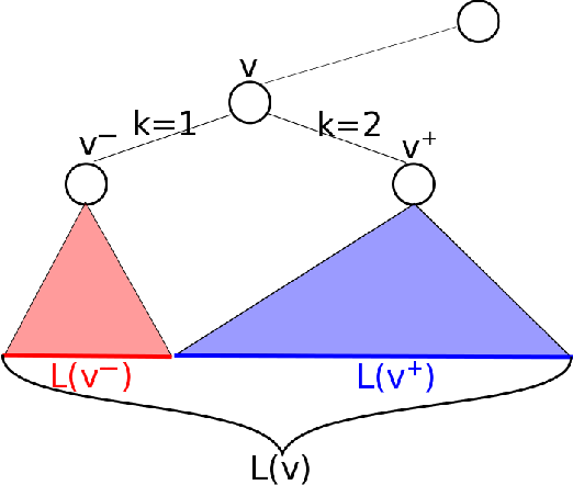 Figure 4 for A Tight Analysis of Greedy Yields Subexponential Time Approximation for Uniform Decision Tree