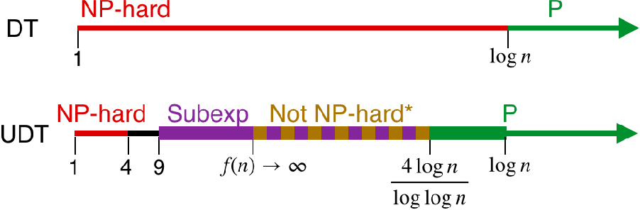 Figure 1 for A Tight Analysis of Greedy Yields Subexponential Time Approximation for Uniform Decision Tree