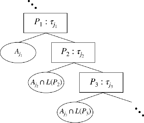 Figure 3 for A Tight Analysis of Greedy Yields Subexponential Time Approximation for Uniform Decision Tree
