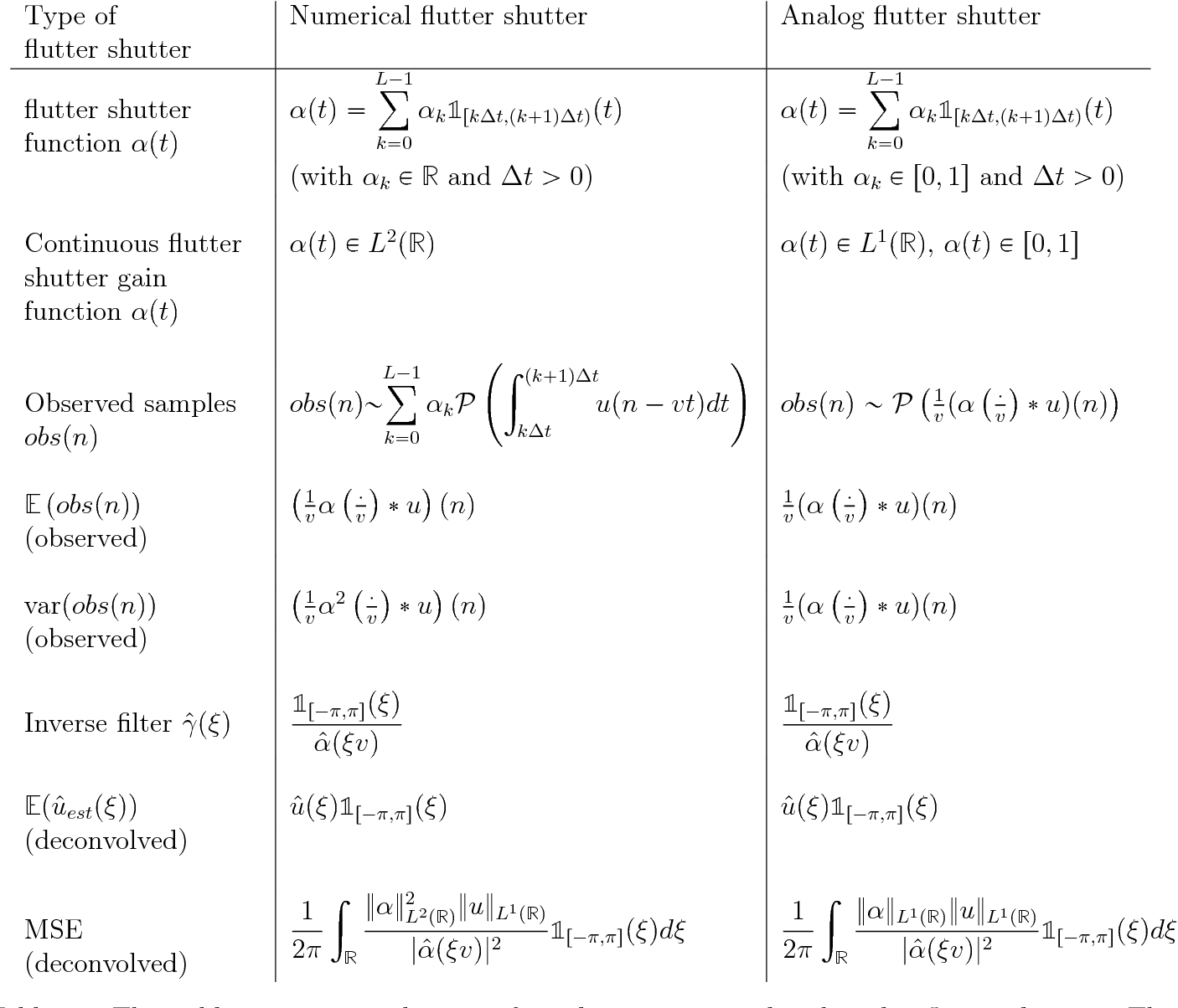 PDF] The Flutter Shutter Code Calculator - Semantic Scholar