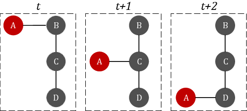Figure 1 for dyngraph2vec: Capturing Network Dynamics using Dynamic Graph Representation Learning