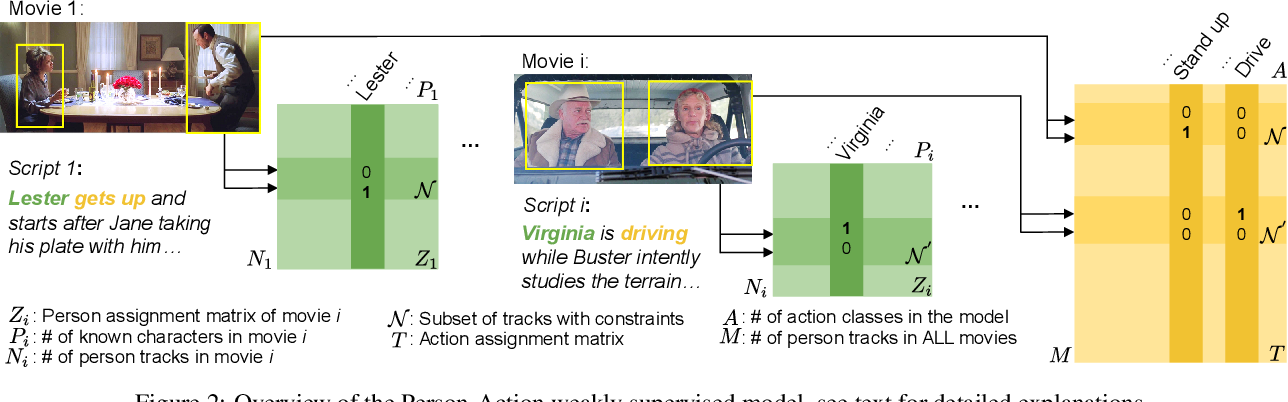 Figure 3 for Learning from Video and Text via Large-Scale Discriminative Clustering