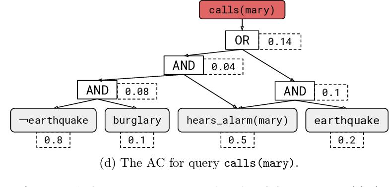 Figure 1 for DeepProbLog: Neural Probabilistic Logic Programming