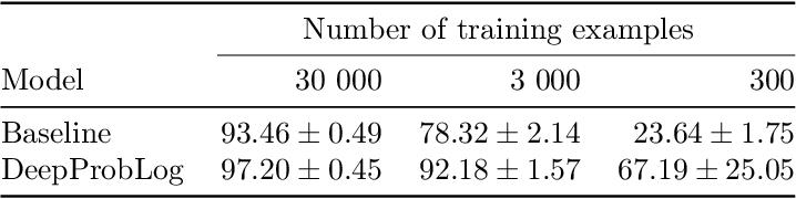 Figure 2 for DeepProbLog: Neural Probabilistic Logic Programming