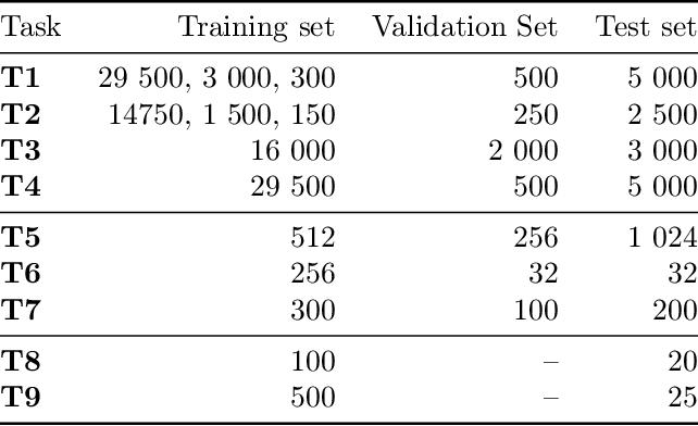 Figure 3 for DeepProbLog: Neural Probabilistic Logic Programming