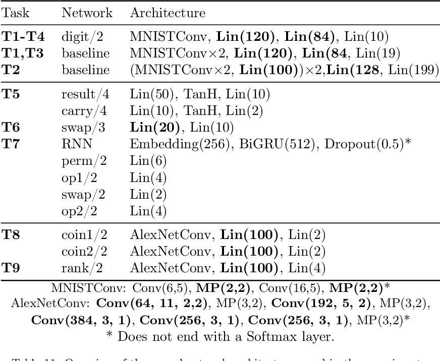 Figure 4 for DeepProbLog: Neural Probabilistic Logic Programming