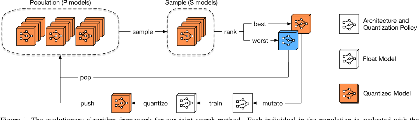 Figure 1 for Joint Neural Architecture Search and Quantization
