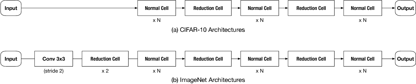 Figure 3 for Joint Neural Architecture Search and Quantization