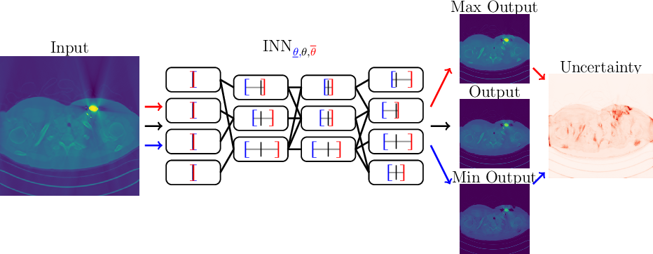 Figure 4 for Interval Neural Networks as Instability Detectors for Image Reconstructions