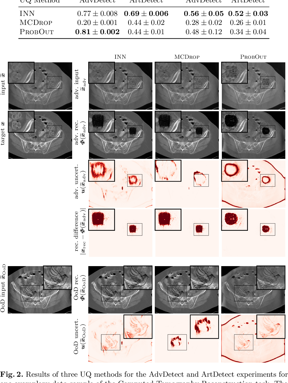 Figure 2 for Interval Neural Networks as Instability Detectors for Image Reconstructions