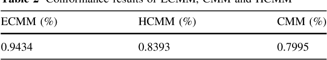 Table 2 Conformance results of ECMM, CMM and HCMM